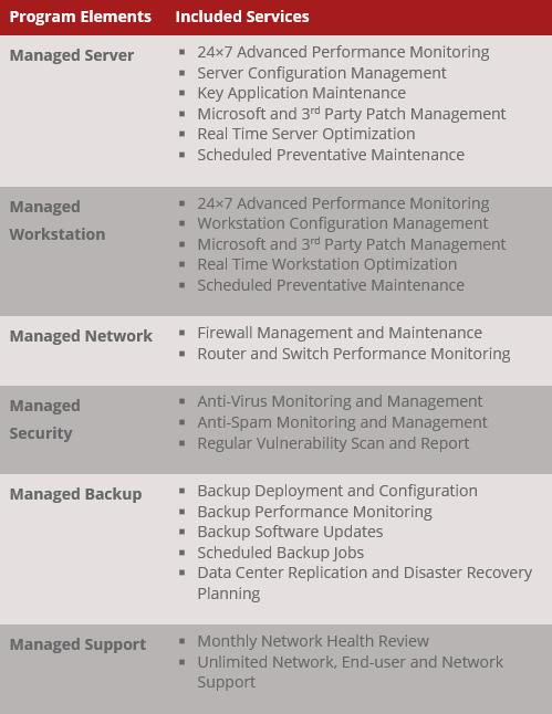 TechiManaged Program Elements